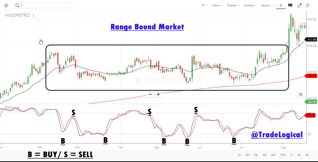 Trading-Range-bound-market-using-stochastic-indicator