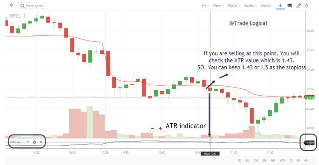 ATR indicator for stop loss