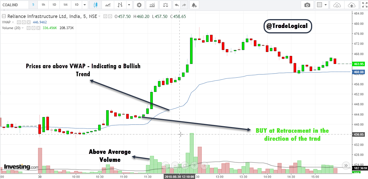 4 VWAP Trading Strategies for Profitable Trading [Step by Step GUIDE]