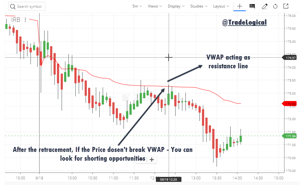 Algorithmic trading strategies vwap