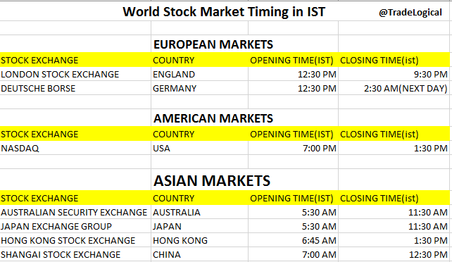 World-stock-market-timings-in-IST